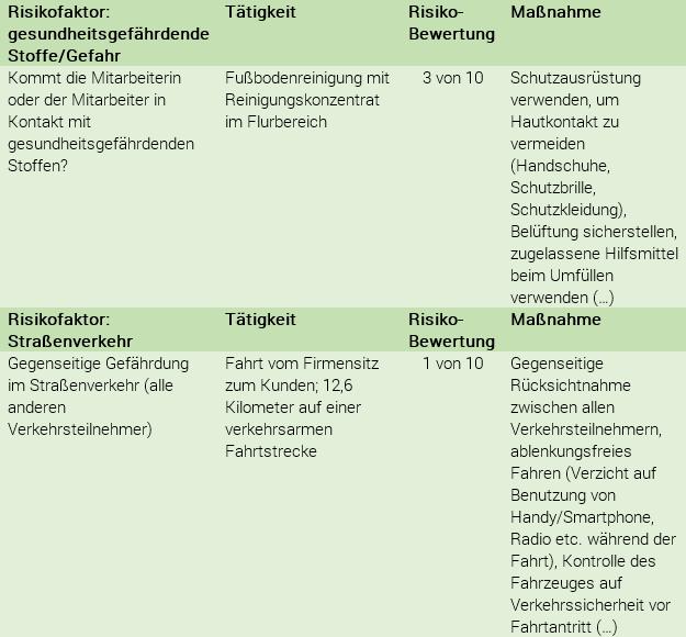 gefhrdungsbeurteilung am beispiel gebudereinigung tabelle - Gefahrdungsbeurteilung Psychische Belastung Muster