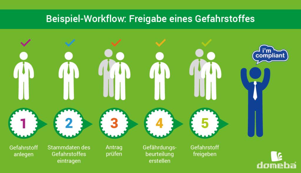 Infografik iManSys Softwaremodul Workflowmanagement