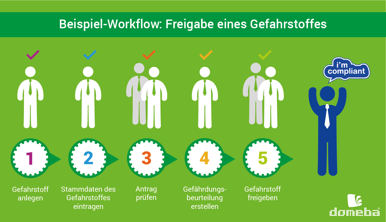 Individuelle Compliance-Workflows digital managen