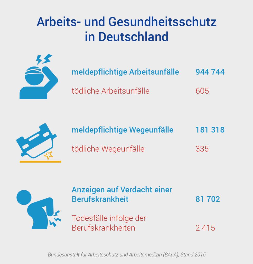 Infografik Arbeitsschutz Gesundheitsschutz Arbeitsunfall Wegeunfall Berufskrankheit