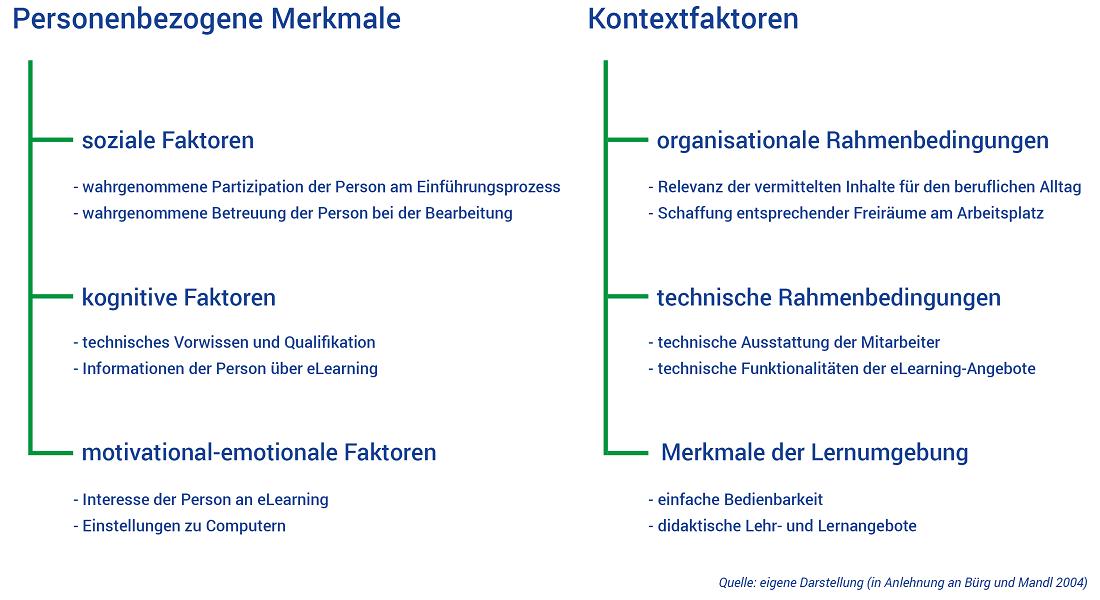 eLearning-Unterweisungen Akzeptanz Faktoren