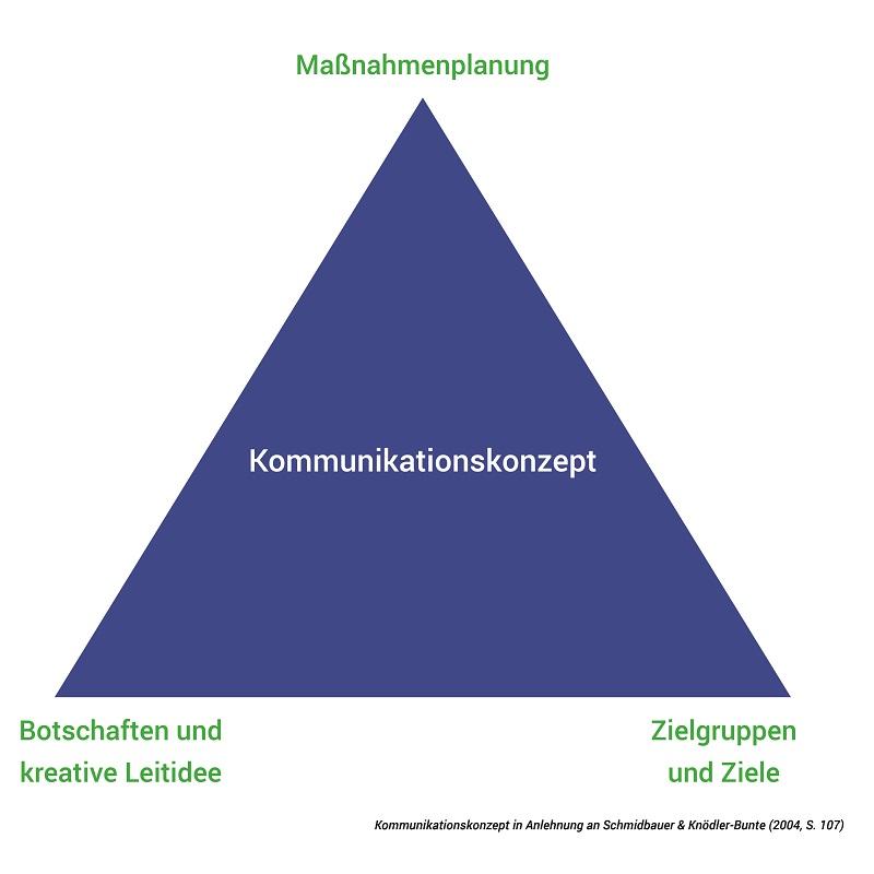 Compliance-Kommunikation Abbildung Kommunikationskonzept