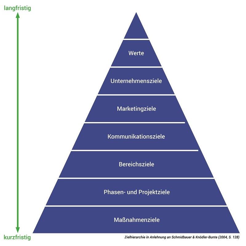 Compliance-Kommunikation Abbildung Zielhierarchie