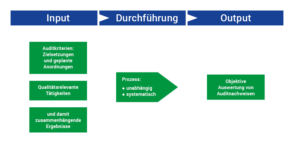 Prozessgrafik Qualitätsaudit