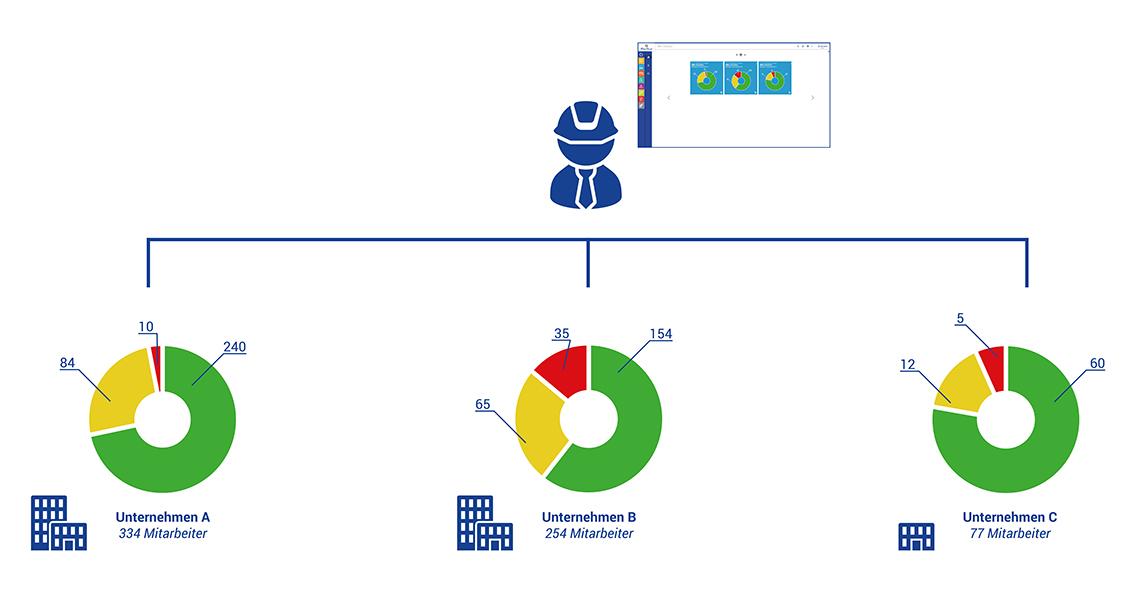 iManSys-M_Mandanten-Statistik