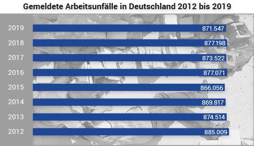 Digitales Verbandbuch: Statistik gemeldete Arbeitsunfälle in Deutschland 2012 bis 2019
