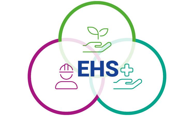 EHS mit den Bereichen Environment, Health, Safety