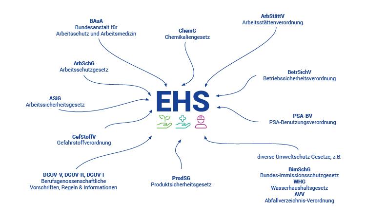 Gesetze, Vorschriften und Verordnungen für EHS