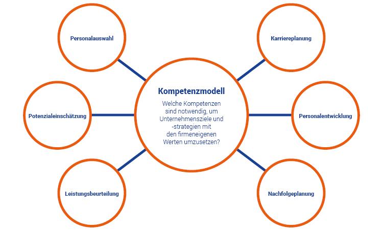 Anwendungsbereiche für ein Kompetenzmodell