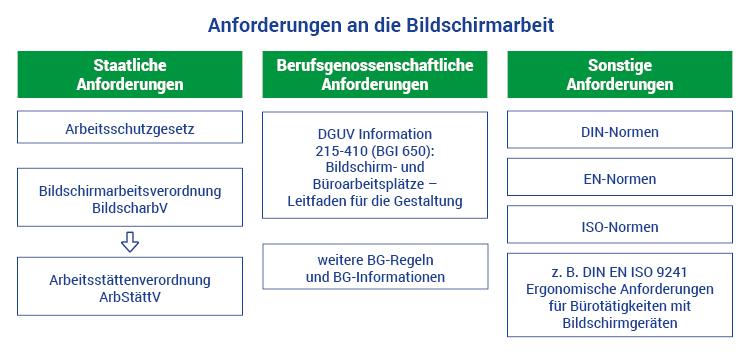Anforderungen Bildschirmarbeitsverordnung
