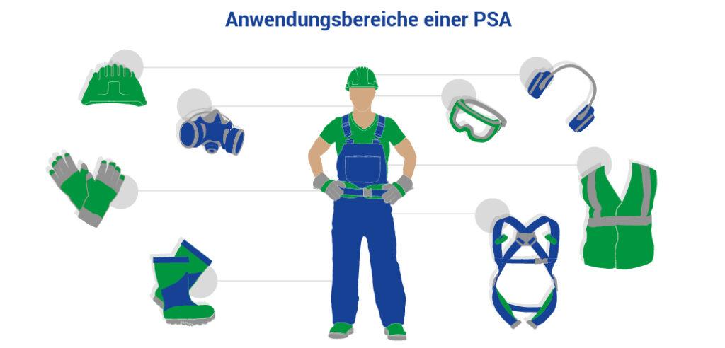 Anwendungsbereiche einer PSA gemäß PSA-Verordnung
