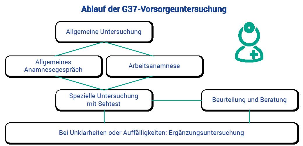 Ablauf einer Vorsorgeuntersuchung G37